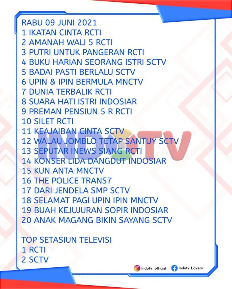 Daftar Rating Tv indonesia